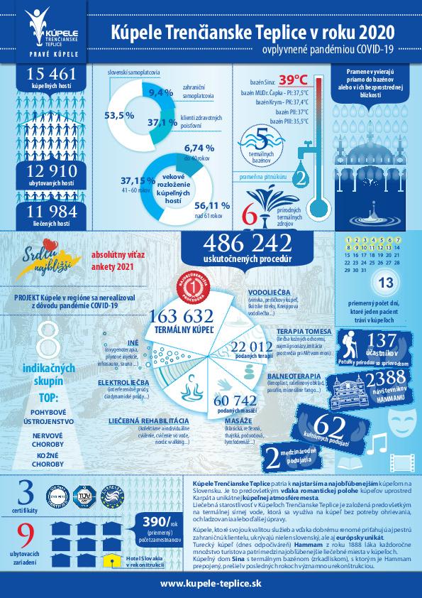 Kúpele Trenčianske Teplice 2020 - najdôležitejšie údaje